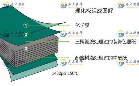 芯板台面材料